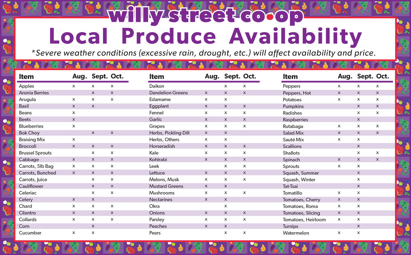 local produce chart