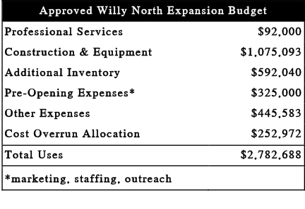 Approved Willy North Expansion Budget